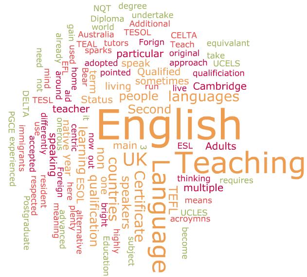 English Learning Acronyms